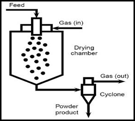 CHEMICAL ENGINEERING: SPRAY DRYER